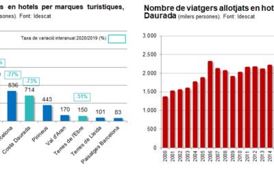 La intensa caiguda del sector turístic ha estat la causa principal del descens de l'11,4% del PIB de Tarragona el 2020